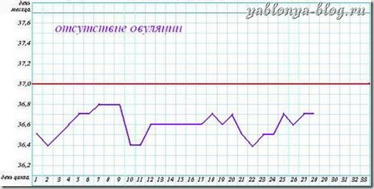 график базальная температура, график бт, базальная температура овуляция, температура овуляция