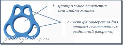 пессарий акушерский, пессарий при беременности, истмико-цервикальная недостаточность, снятие пессария, разгружающий пессарий, маточное кольцо